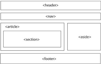 Semantic HTML5 layout, with structural HTML elements