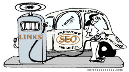 Backlinks are the fuel to SEO campaigns