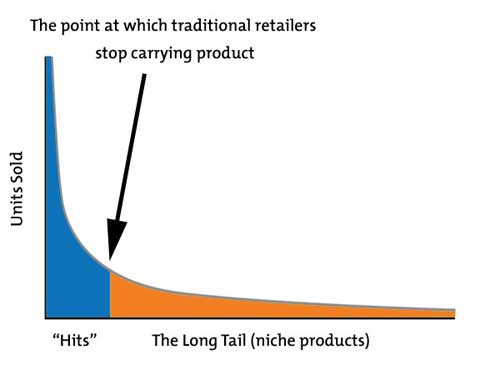 The Long Tail:Products vs popularity