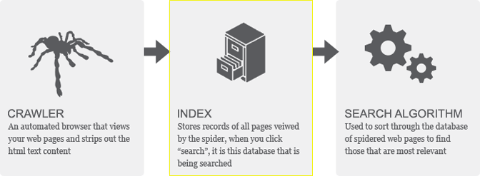 Search engine index